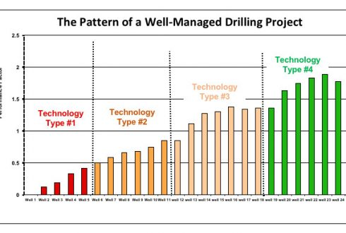 Save 50% of Your Wells Cost with Proven Techniques